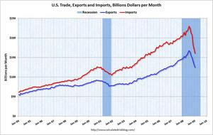 Trade-2009-03A
