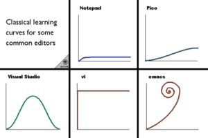 Emacs_learning_curves