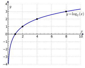 300px-Binary_logarithm_plot_with_ticks.svg