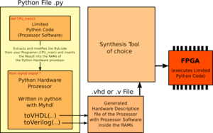Arch_overview_pycpu
