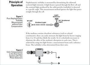TurbidityMeter