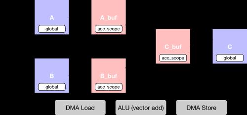 Vadd_dataflow