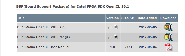 Chisel, C++, FPGA to Edge Inference: opencl