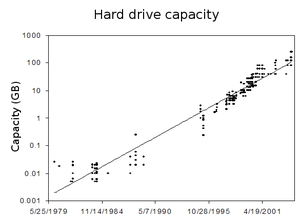 Hard_drive_capacity_over_time