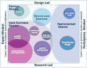 Lizsandersdesignresearch2006485